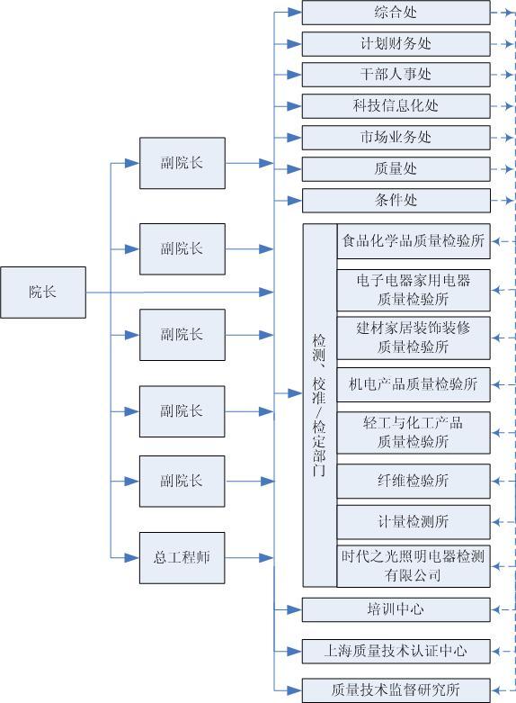组织机构框图